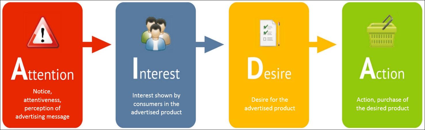 AIDA là viết tắt của 4 chữ: A: Awareness (thu hút sự chú ý), I: Interest (gây dựng mối quan tâm), D: Desire (tạo sự ham muốn), A: Action (dẫn đến hành động Mua)