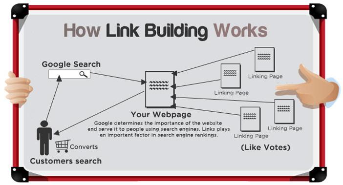 Xây dựng Link Building hiệu quả thế nào?