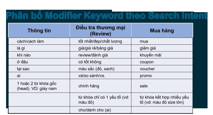 Phân Loại Modifier Keyword