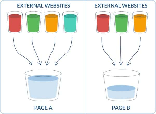 cách thức hoạt động của link juice