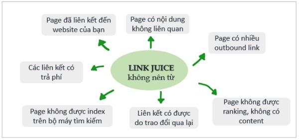 các nguồn không có link juice