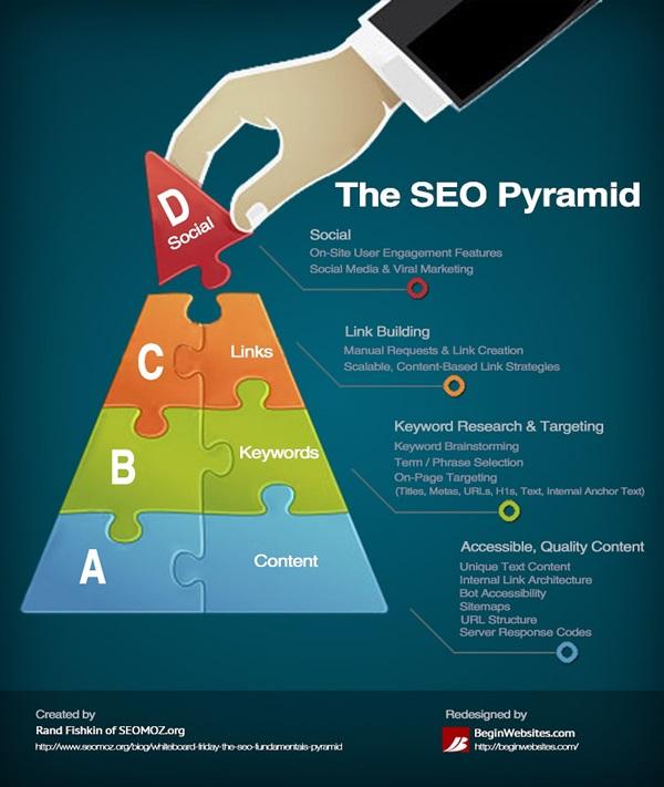 chiến lược seo kim tự tháp