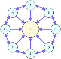 Double Linked Link Wheel