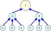 Link Pyramid